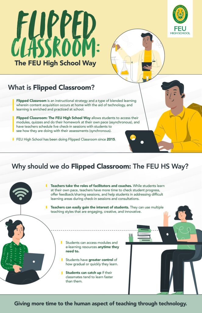 The Flipped Classroom Approach and Social Constructivism