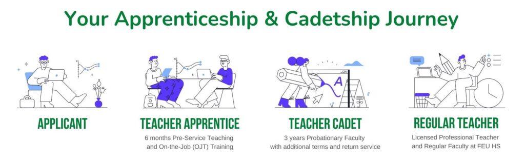 Teacher Cadetship Program